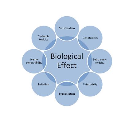 اثرات بیولوژیکی پرتوهای رادیویی و مایکروویو